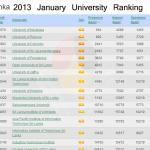 Top Best 30 Universities in Sri Lanka – World Ranking 2013