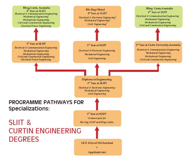 SLIIT-engineering-pathway