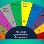 SLQF Qualification Framework