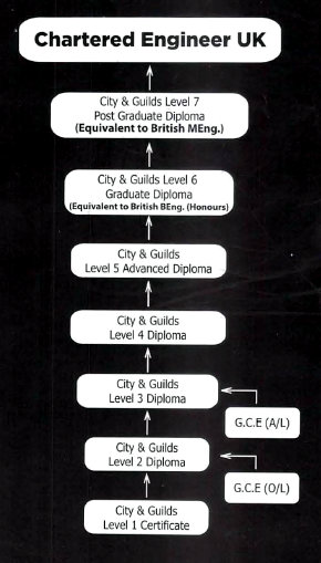 City and Guilds Engineering pathway