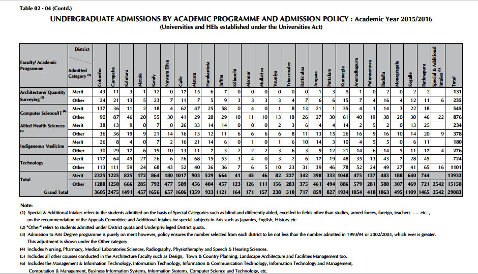 UGC-university-selection-merit-and-district-quota-each-district-course-2