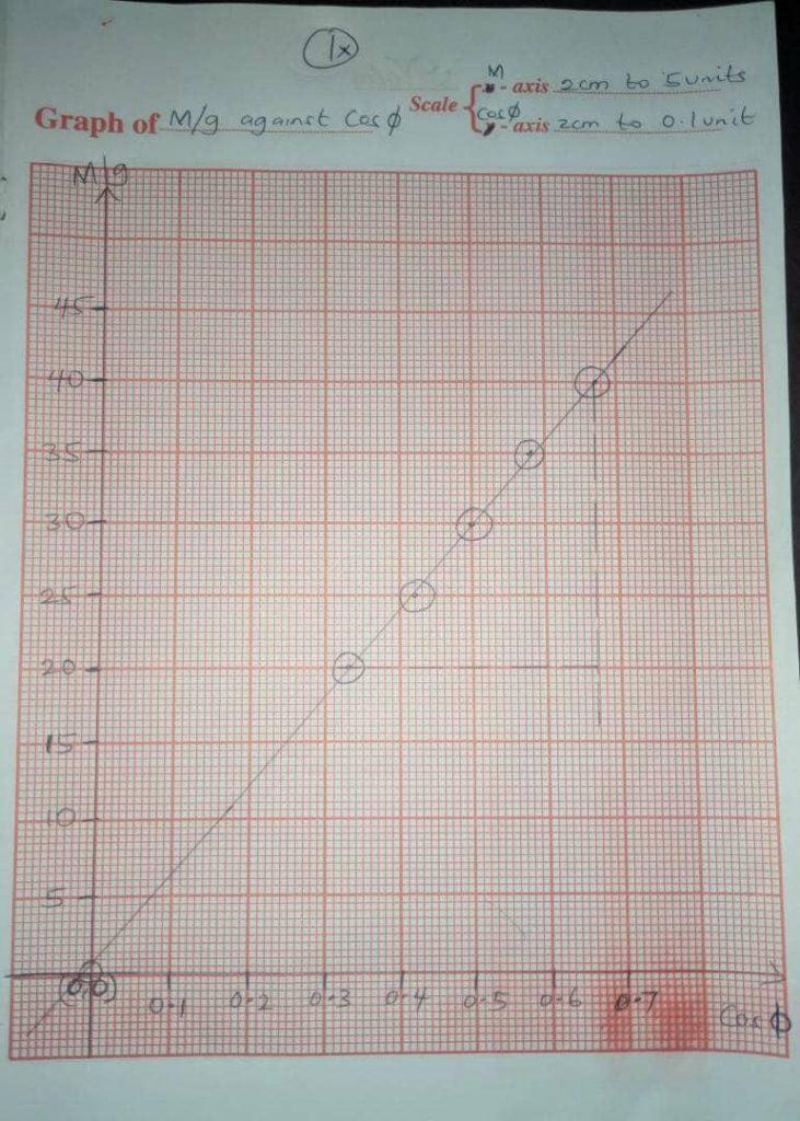 NECO-Physics-practical-graph