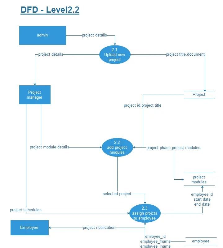 Task Management System DFD Diagram