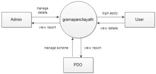 Smart Gram Panchayath Project Documentation