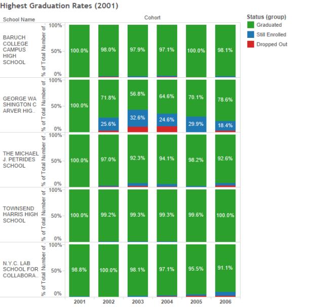 Highest Graduation Rates (2001)