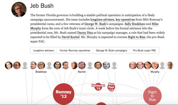 NYTimes candidate visualization