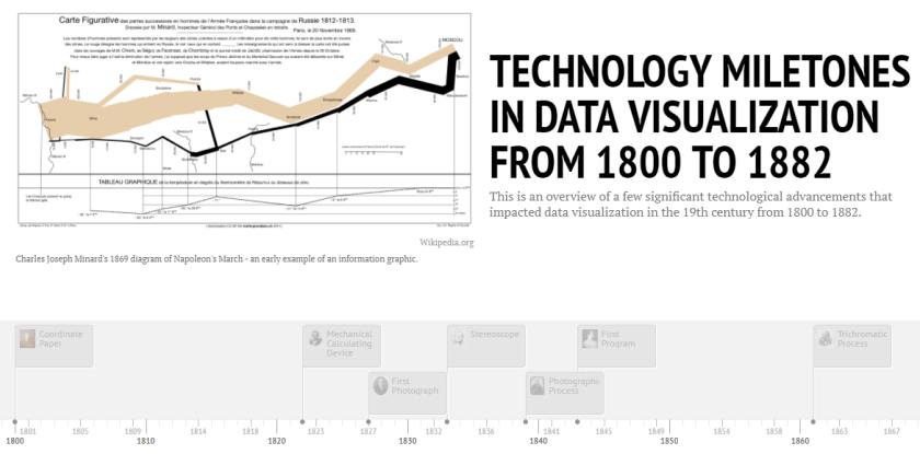 Screenshot of title slide from resulting timeline.