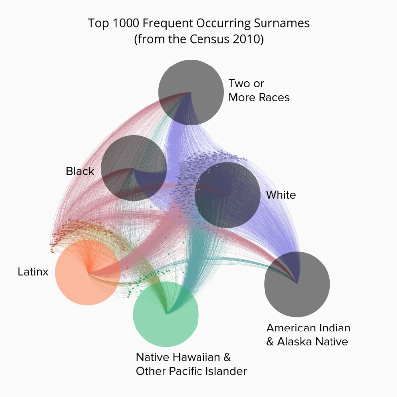 Network Map: Top 1000 Frequent Occurring Surnames