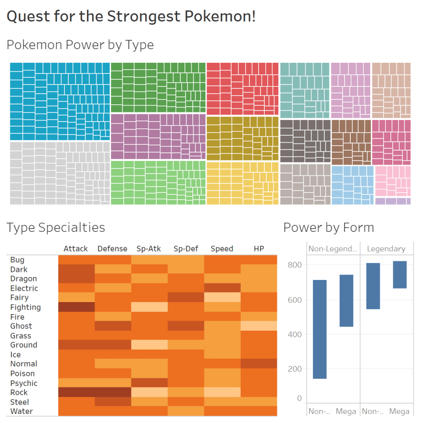 Quest for the Strongest Pokemon! - Information Visualization