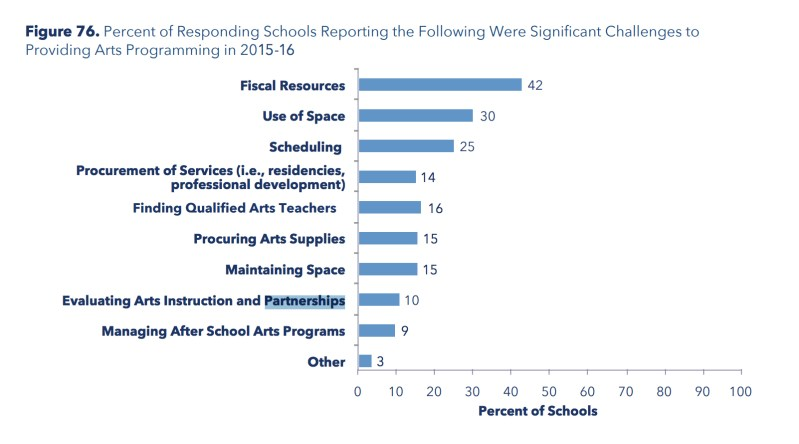 Bar graph displays the percent of all responding schools that reported experiencing each of the identified challenges to providing arts programming.