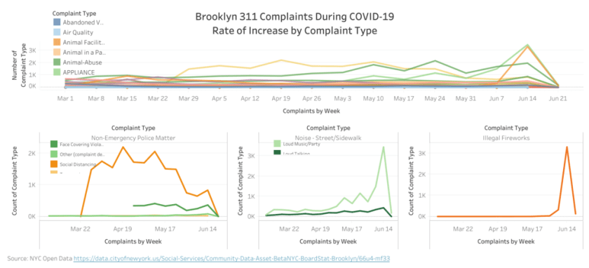 Image of Tableau dashboard: Brooklyn 311 Complaints during COVID-19 by Complaint Type.