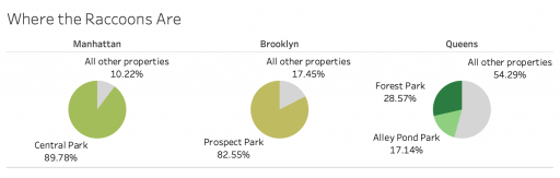 Three pie charts show that 89.78% of raccoon calls in Manhattan came from Central Park, 82.55% of raccoon calls in Brooklyn came from Prospect park.