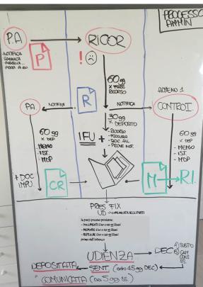 processo-amministrativo-schema
