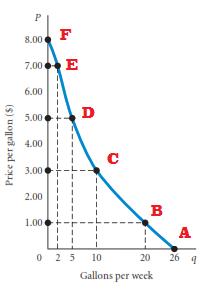 Faktor yang mempengaruhi kurva permintaan bergerak sepanjang kurva: Pergerakan sepanjang kurva permintaan