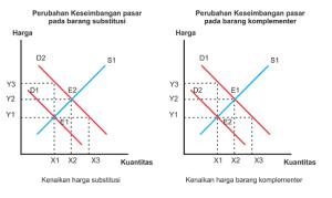Gambar perubahan Keseimbangan pasar karena perubahan harga barang lain