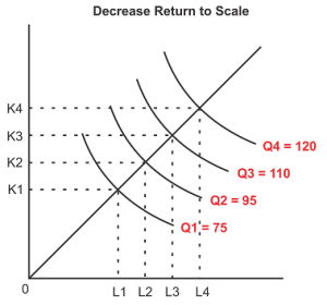 Kurva decrease return to scale (skala hasil menurun)