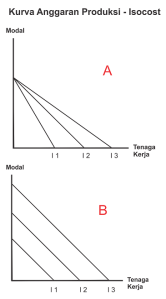Teori produksi - Kurva Anggaran Produksi - kurva Isocost