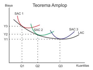 Teori biaya produksi jangka panjang - biaya rata-rata jangka panjang - teorema amplop