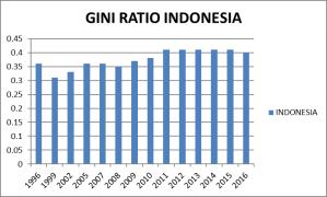 Gini Rasio Indonesia
