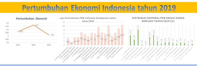 Grafik Pertumbuhan Ekonomi Indonesia 2019