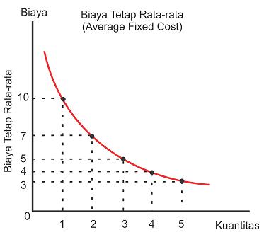 Kurva Biaya Tetap Rata-Rata - Average Fixed Cost