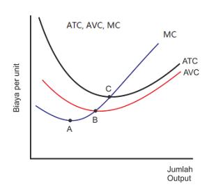 Kurva average total cost (ATC), average variable cost (AVC), dan Marginal Cost (MC)