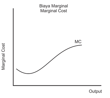 Kurva marginal cost MC