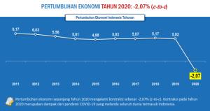 Pertumbuhan Ekonomi Indonesia 2011-2020 c-to-c Berita Resmi Statistik BPS