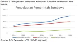 5.7 Pengeluaran Pemerintah Kabupaten Sumbawa Berdasarkan Jenis Belanja Pemerintah, Operasi, Modal, Tahun 2010-2016