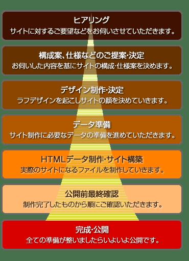 Webサイト制作の一例