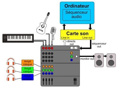 studio-la-boite-a-meuh-latence-enregistrement-monitoring-console