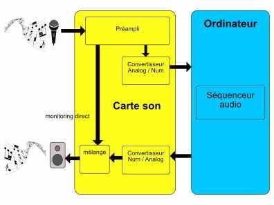 studio-la-boite-a-meuh-latence-enregistrement-monitoring-direct-