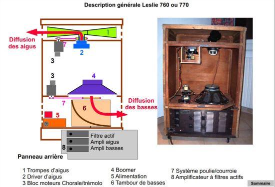 schéma-Leslie-760