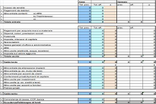 Pianificazione Finanziaria: il budget di tesoreria (o di cassa).