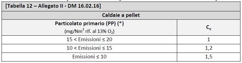 DM 16.02.2016 - Allegato II - tabella 12