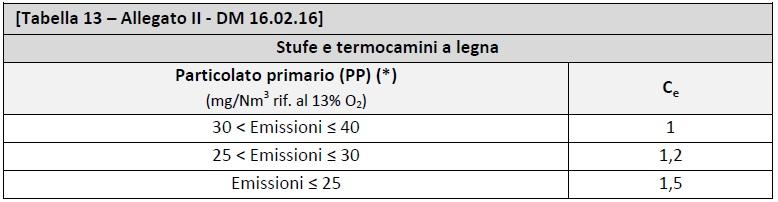 DM 16.02.2016 - Allegato II - tabella 13