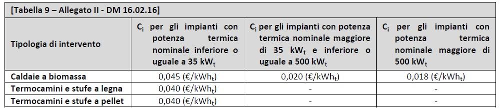 DM 16.02.2016 - Allegato II - tabella 9