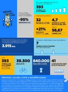 Costa Crociere Bilancio di Sostenibilità 2016