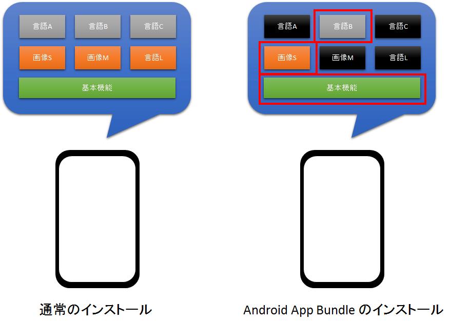 Unity を使って Android App Bundle アプリを開発する   StudioFun