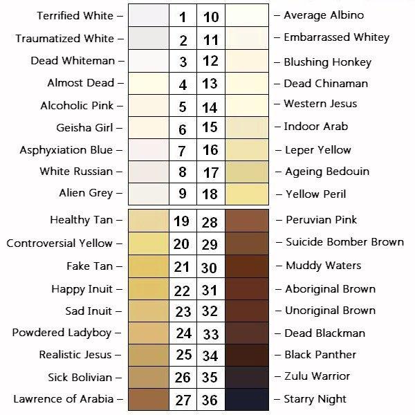 World skin tone chart
