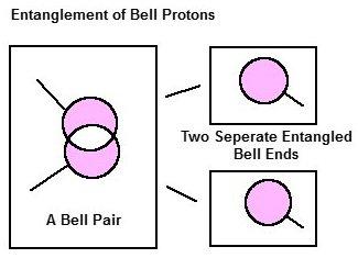 Proton entanglement for possible teleportation