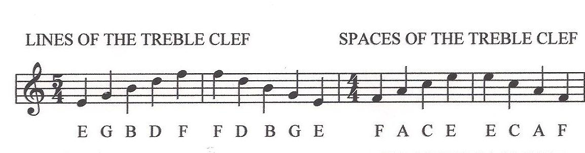 Music Theory Worksheet 5 Musical Alphabet