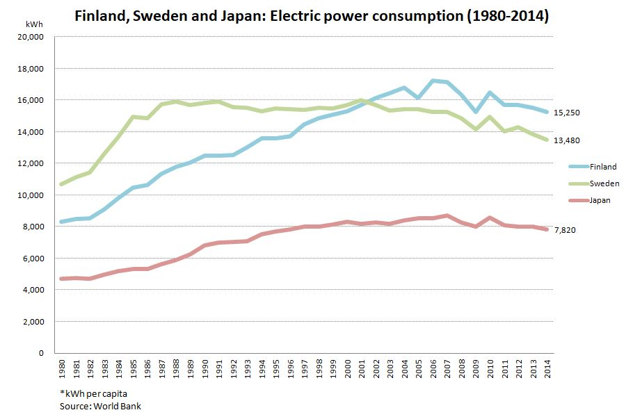 Finland, Sweden and Japan: Electric power consumption