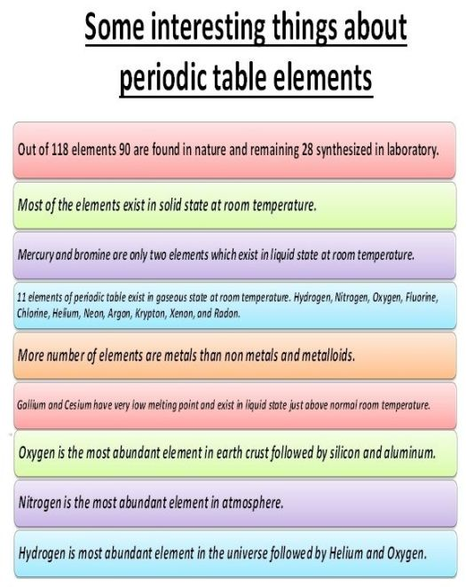 Interesting facts gold periodic table periodic diagrams science periodic table gold facts brokeasshome com urtaz Image collections