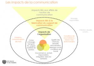 impact-de-la-communication