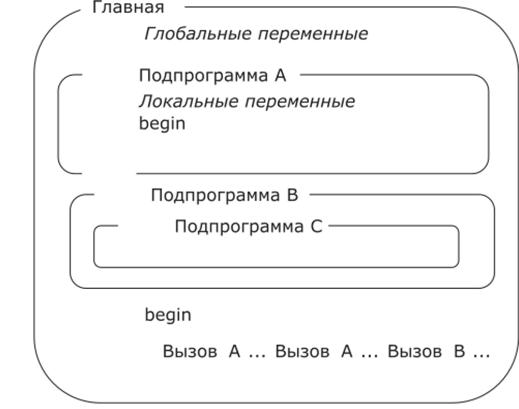 Линейные программы - ОСНОВЫ АЛГОРИТМИЗАЦИИ И ПРОГРАММИРОВАНИЯ