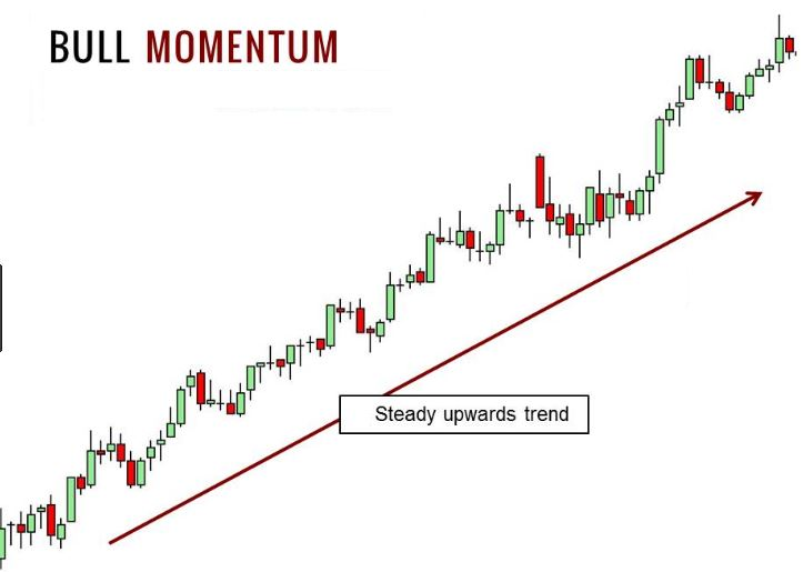 Implementing trading strategies