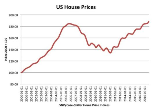 US House Prices - 2007-2008 Financial Crisis