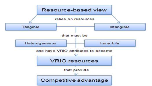 Recruitment and Selection Dissertation