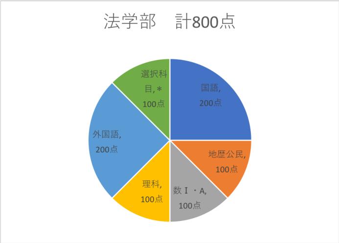 早稲田センター利用法学部